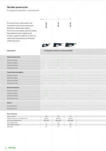 FESTOOL - przegląd szlifierek i polerek